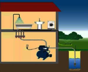 Как устроен дачный водопровод